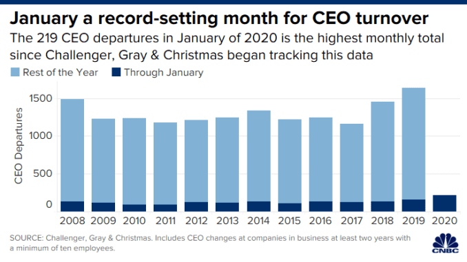 CH 20200211_ceo_turnover_january_2020.png