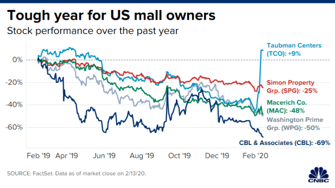 CH 20200213_us_mall_owner_stocks.png