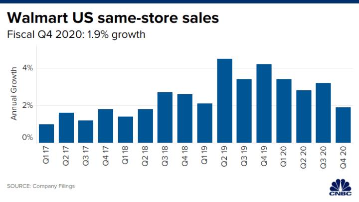 Christmas Sales 2020 Usa Forecast Walmart (WMT) Q4 fiscal 2020 earnings miss estimates