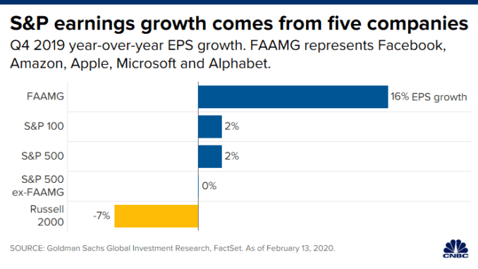CH 20200218_faamg_eps_growth.png