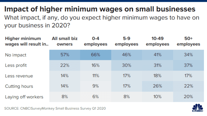 Ch 20200219_min_wage_small_biz_all.png