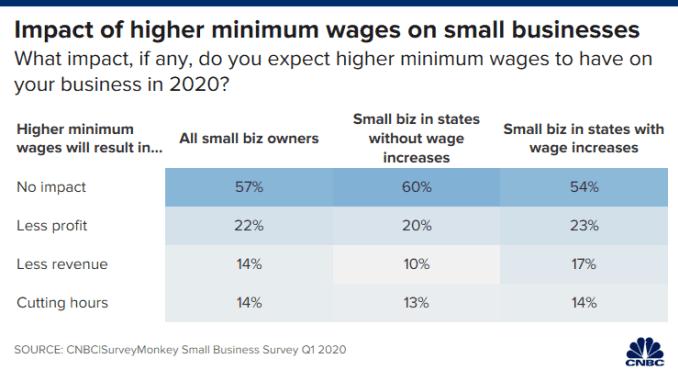 Ch 20200219_min_wage_small_biz_state.png