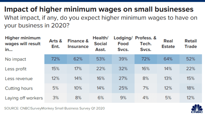 CH 20200219_min_wage_small_biz_trade.png