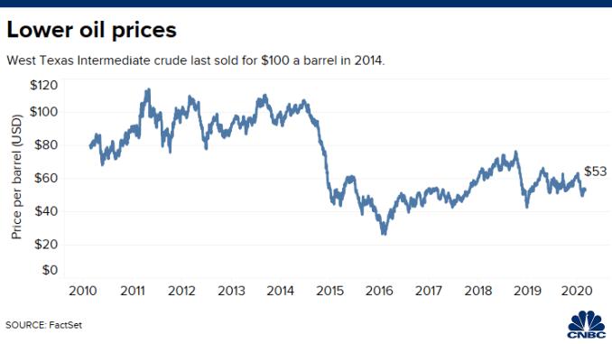 20200220 Crude oil 10 yrs