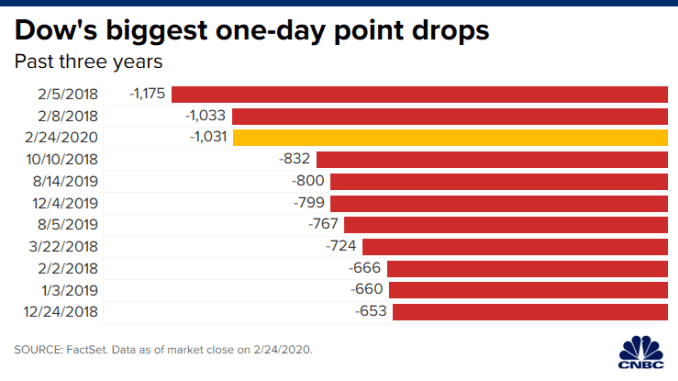 CH 20200224_biggest_dow_point_drops.png