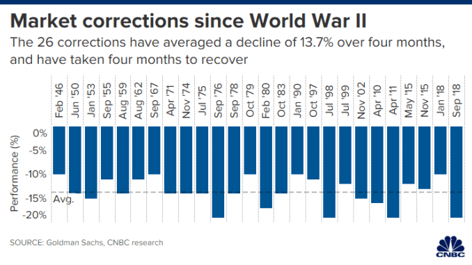 CH 20200227_market_corrections_since_wwii.png
