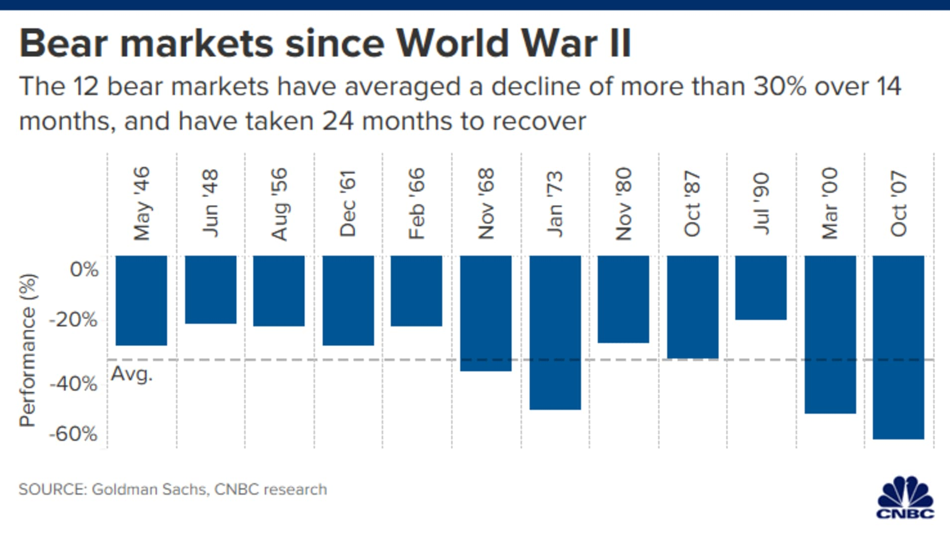 CH 20200227_bear_markets_since_wwii.png