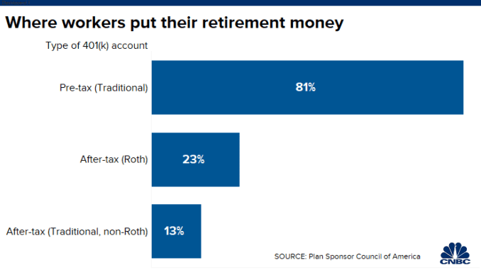 20200228 Worker retirement savings choices