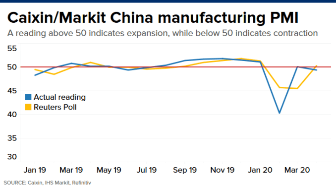 Chart: China Caixin PMI 200302