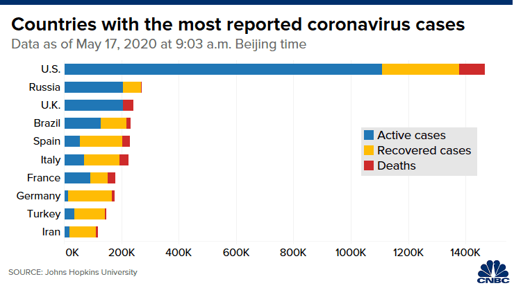 Countries with most reported coronavirus cases