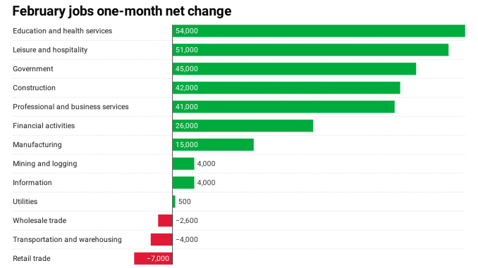 Here S Where The Jobs Are For February 2019 In One Chart