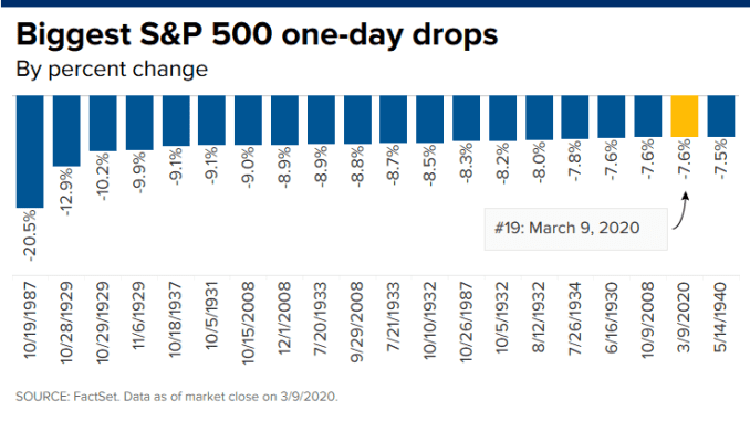 CH 20200309_sp500_biggest_one_day_drops.png