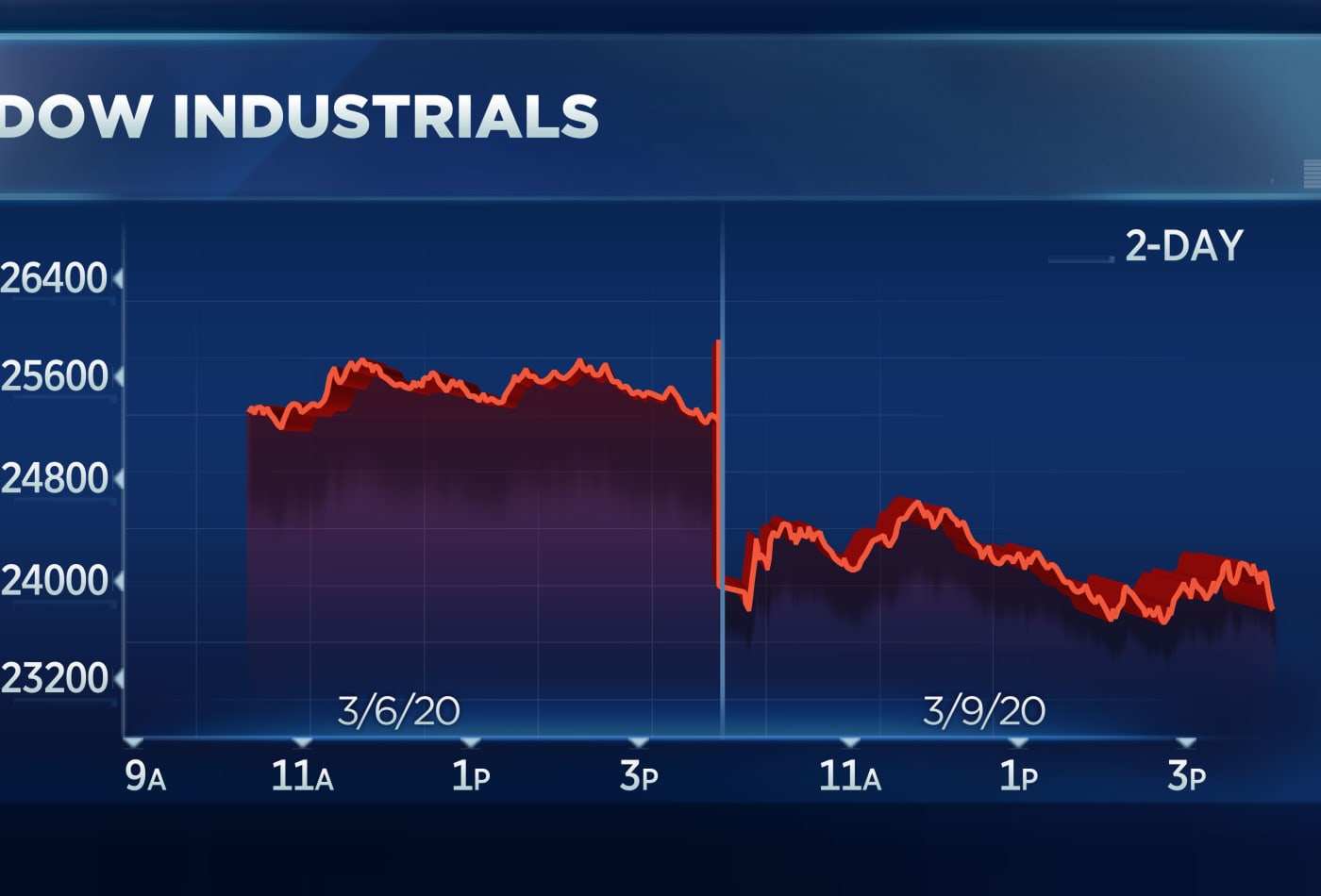 Dow sinks 2,000 points in worst day since 2008, S&P 500 drops more than 7%