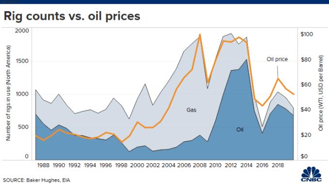 20200310 Oil rigs vs rig counts