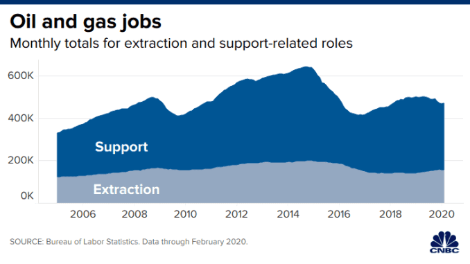 Ch 20200310_oil_gas_jobs.png