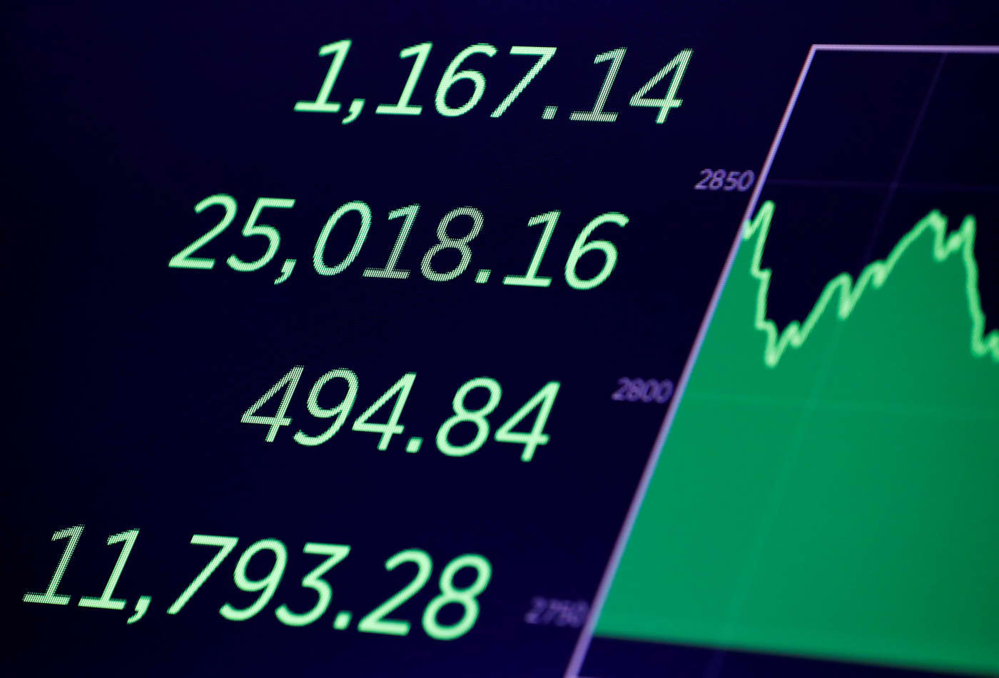 Dow rallies more than 1,100 points in a wild session, halves losses from Monday's sell-off