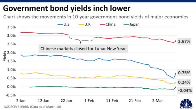 Chart: Virus impact bond yields 200311