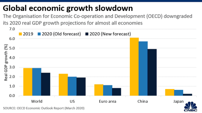 Chart: OECD GDP forecasts 200311