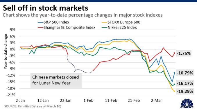 Chart: Virus impact stocks 200311