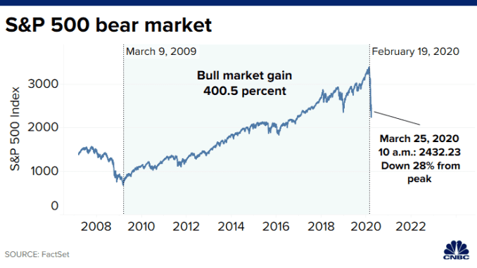 20200312 SP500 bear market