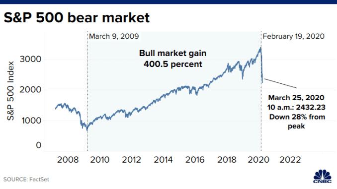 20200312 SP500 bear market