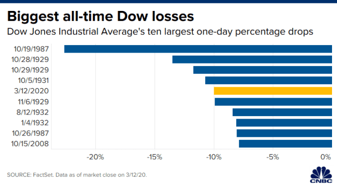 CH 20200312_dow_one_day_losses.png