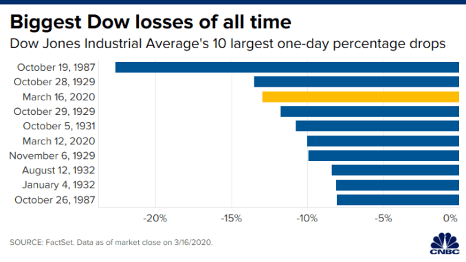 CH 20200316_dow_one_day_losses.png