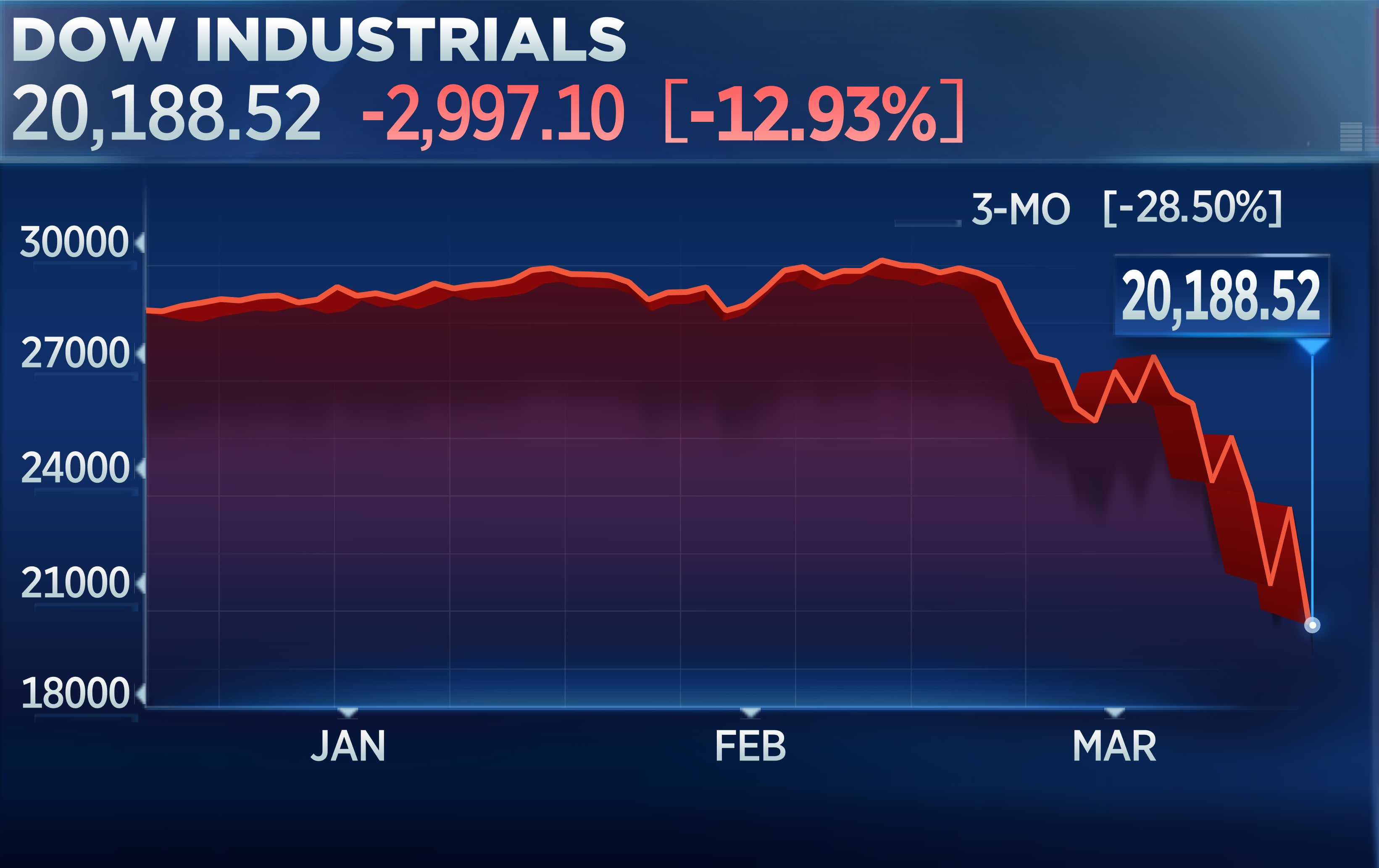 Dow Jones drops nearly 3,000 points
