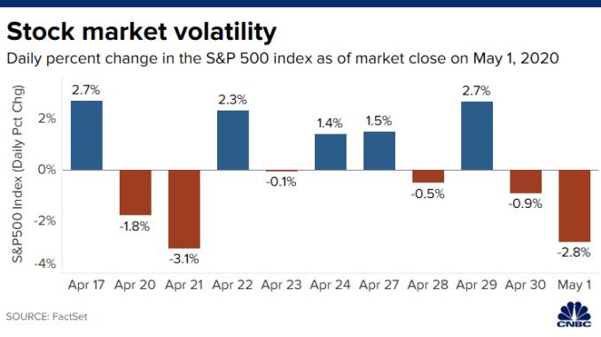 CH 20200326 Stock market wild swings 10am.png