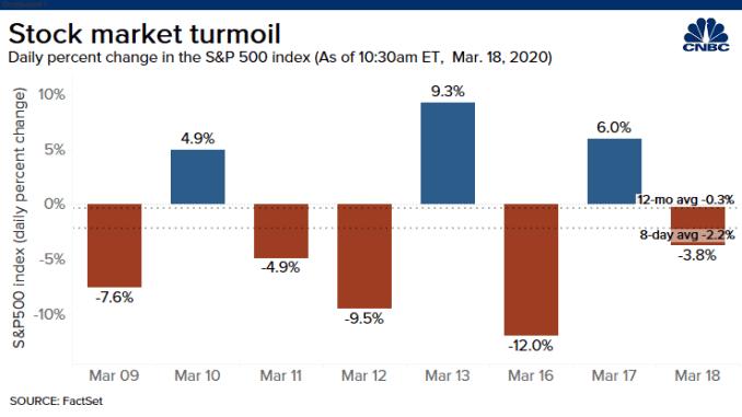 20200318 SP500 volatility
