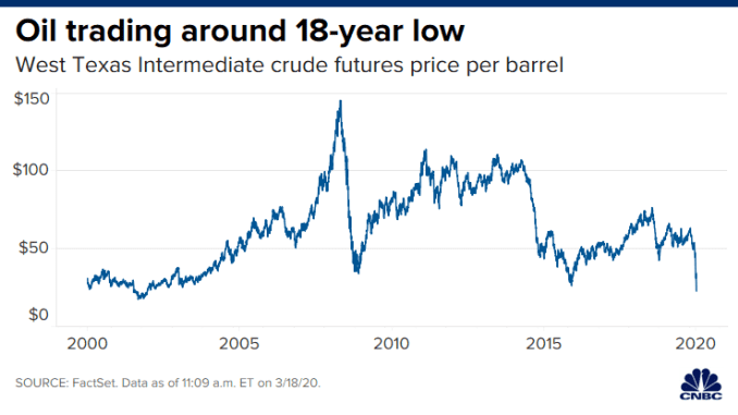 CH20200318_oil_18_year_low.png