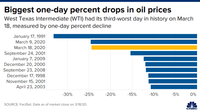 CH 20200318_one_day_oil_drops_third_worst.png