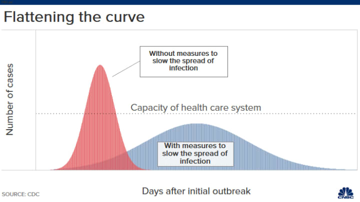 Image result for flatten the curve