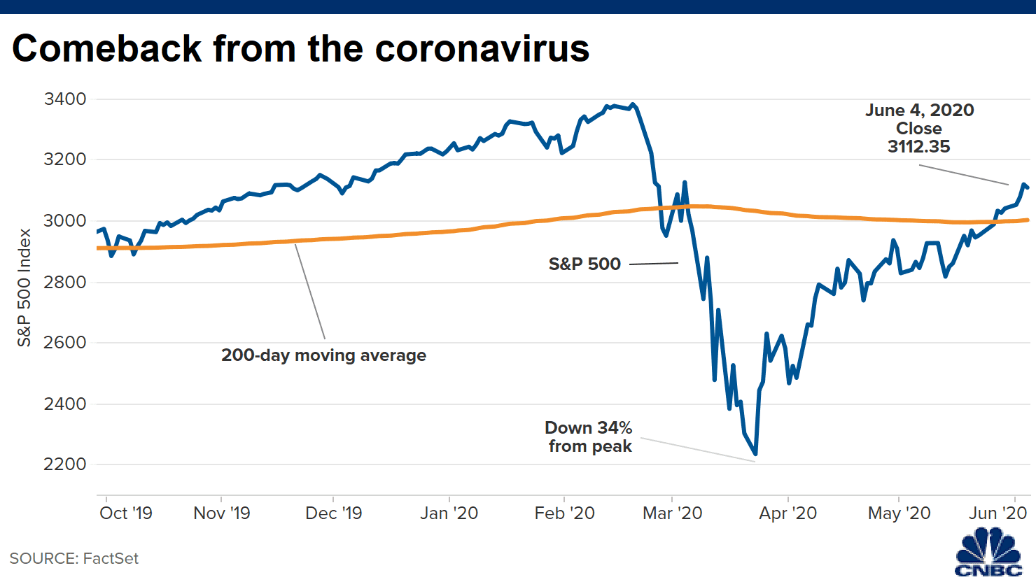 The stock market could crater again. Here's why investors shouldn't worry