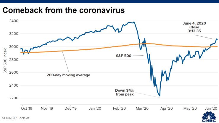 S&P 500 market performance during coronavirus pandemic