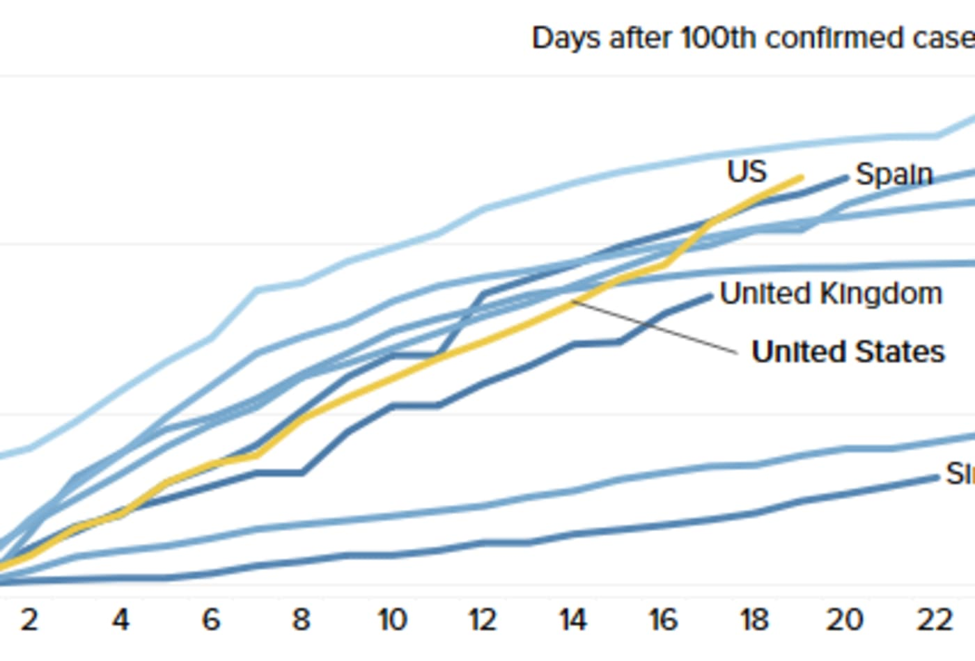 These charts show how fast coronavirus cases are spreading — and what it takes to flatten the curve