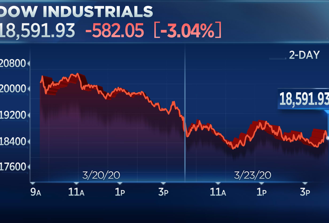 Dow sheds another 3% after coronavirus stimulus bill fails in Senate for a second time