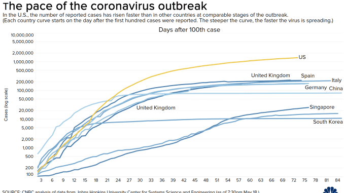 Coronavirus Updates Who Warns About Virus Antibody Tests