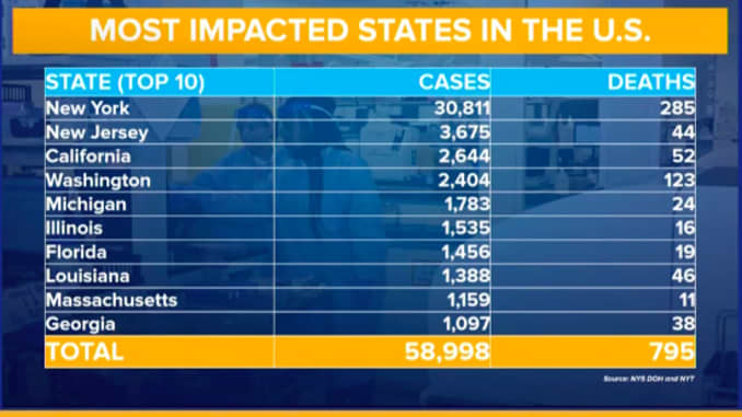 ONE TIME USE: NYC chart of Most Impacted States with Coronavirus cases 200325