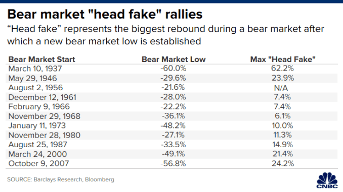 CH 20200327_bear_market_head_fakes.png