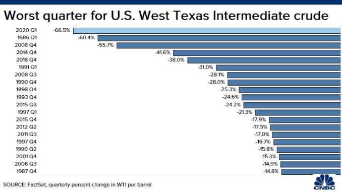 20200331 WTI worst quarter