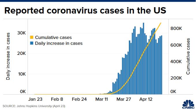 CHART: US outbreak 200408
