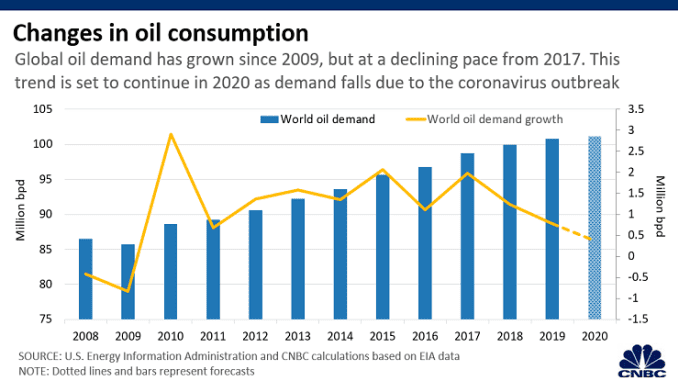 Chart: Oil consumption 200401 Asia