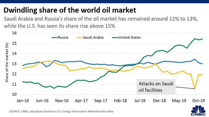 Chart: World oil market share 200401 Asia