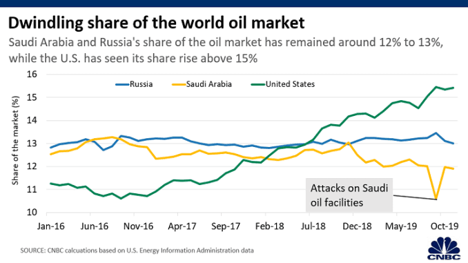 Chart: World oil market share 200401 Asia