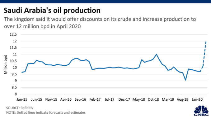 Chart: Saudi oil production 200401 Asia