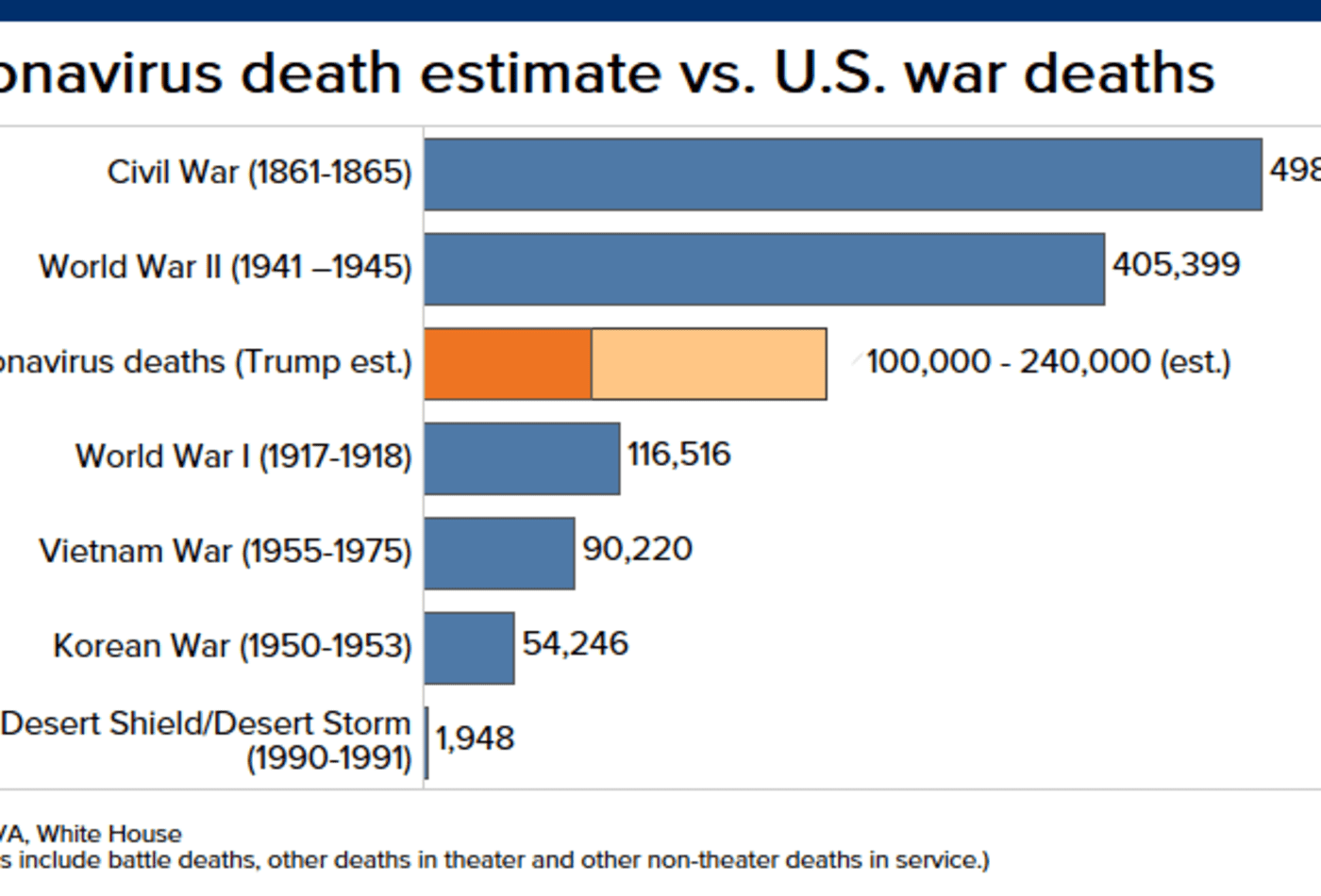 Coronavirus could kill more Americans than WWI, Vietnam or Korean wars, White House projection shows