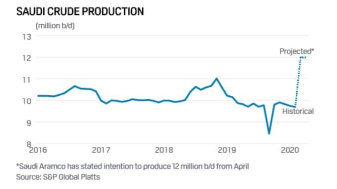 saudi crude production S&P snip 1.1585807293696