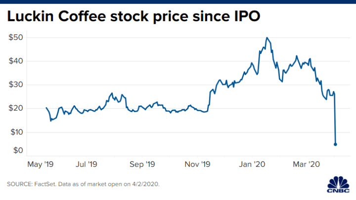 Luckin Coffee stock plummets after probe finds COO fabricated sales
