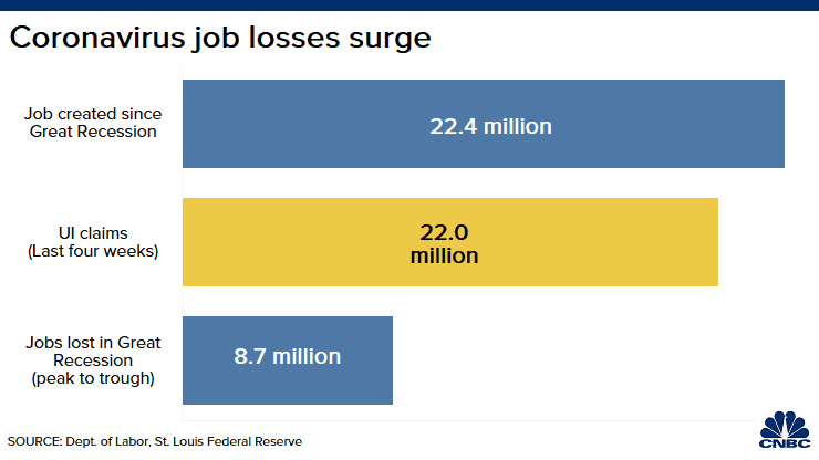 US wipes out nearly half of the job gains since the financial crisis in just two weeks